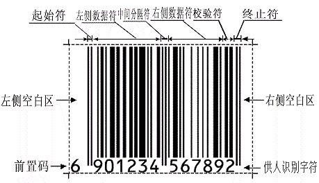 EAN商品条码结构图